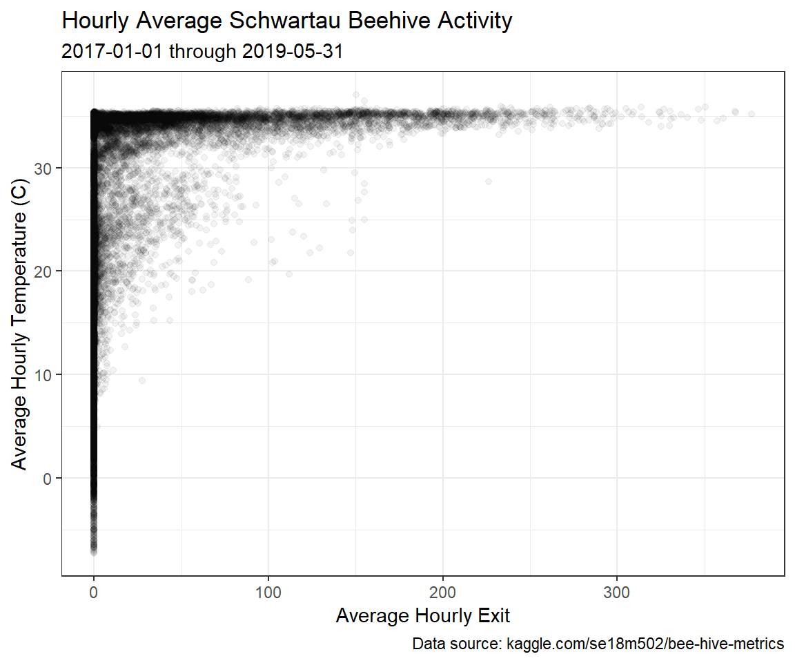 VLOOKUP in R with Schwartau Beehive Data